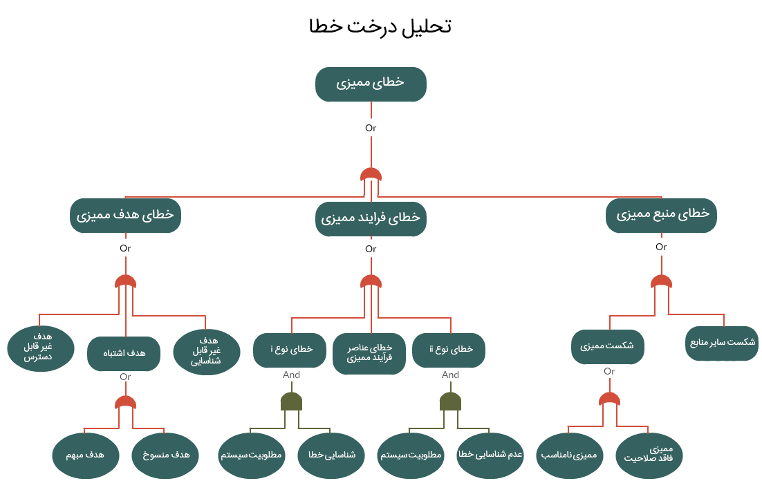 تحلیل درخت خطا (Fault Tree Analysis)